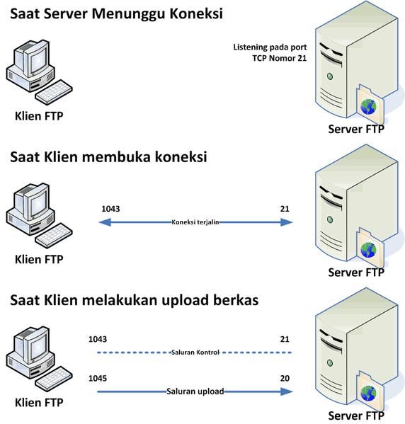 ftp server, cara kerja ftp, pengertian, ftp , server